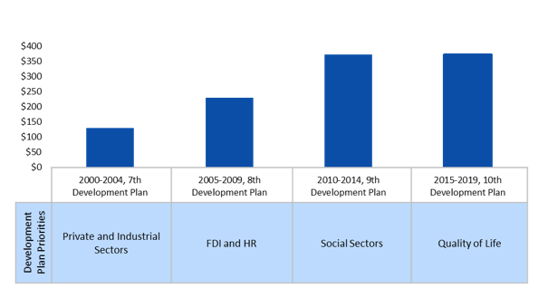Saudi Arabia's recently announced 10th Development Plan lays out a blue print for significant spending
