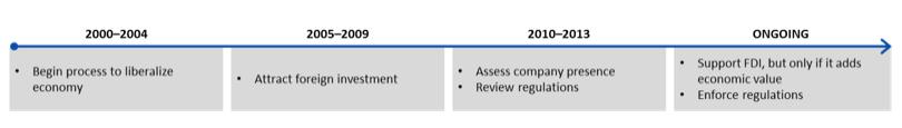 Timeline of SAGIA's changing mandate