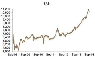 TASI Performance | SOURCE: JADWA INVESTMENT