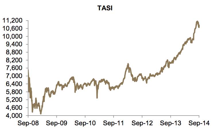 TASI Performance | SOURCE: JADWA INVESTMENT