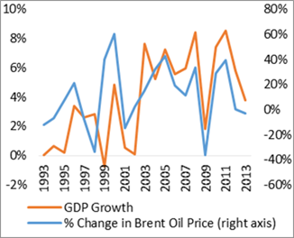 Swings in global oil prices have a profound impact on annual GDP growth