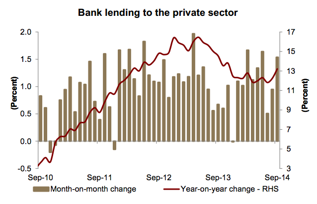 Bank Lending to the Private Sector