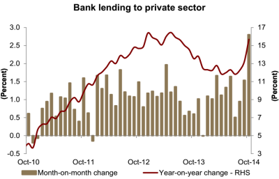 Saudi bank lending to the private sector image via Jadwa Investment