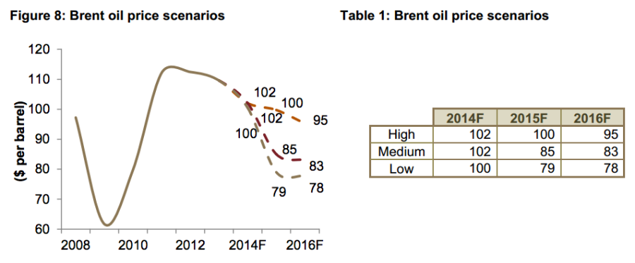 Oil Price Forecast via Jadwa Investment