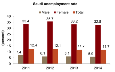 saudi unemployment
