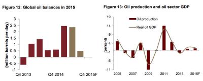 Jadwa Oil Charts