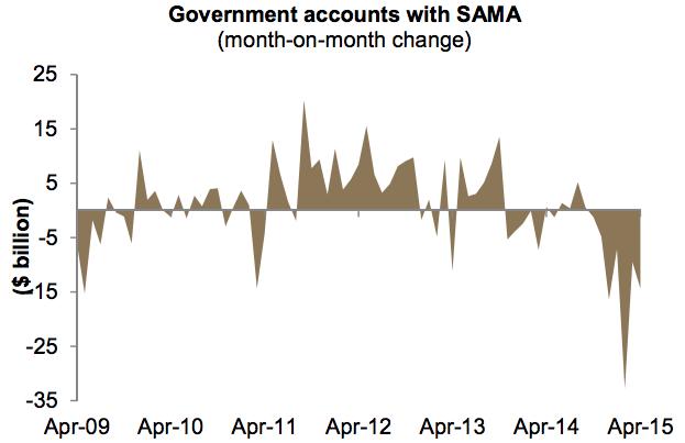 SAMA government accounts