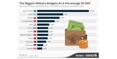SIPRI-saudi-military
