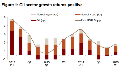 Oil sector growth saudi economy
