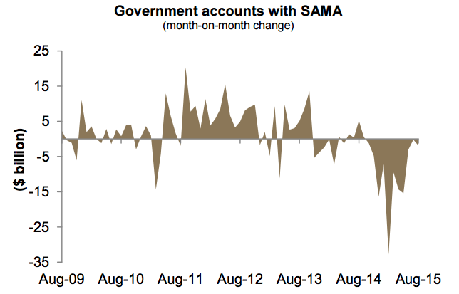Government Accounts with SAMA