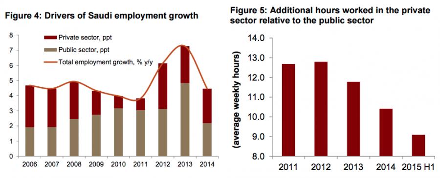 Saudi Labor Market - Jadwa Workforce Employment Growth
