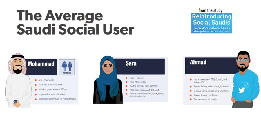 Social media in saudi arabia