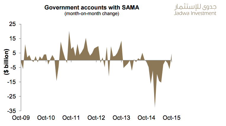 SAMA-government-accounts-saudi