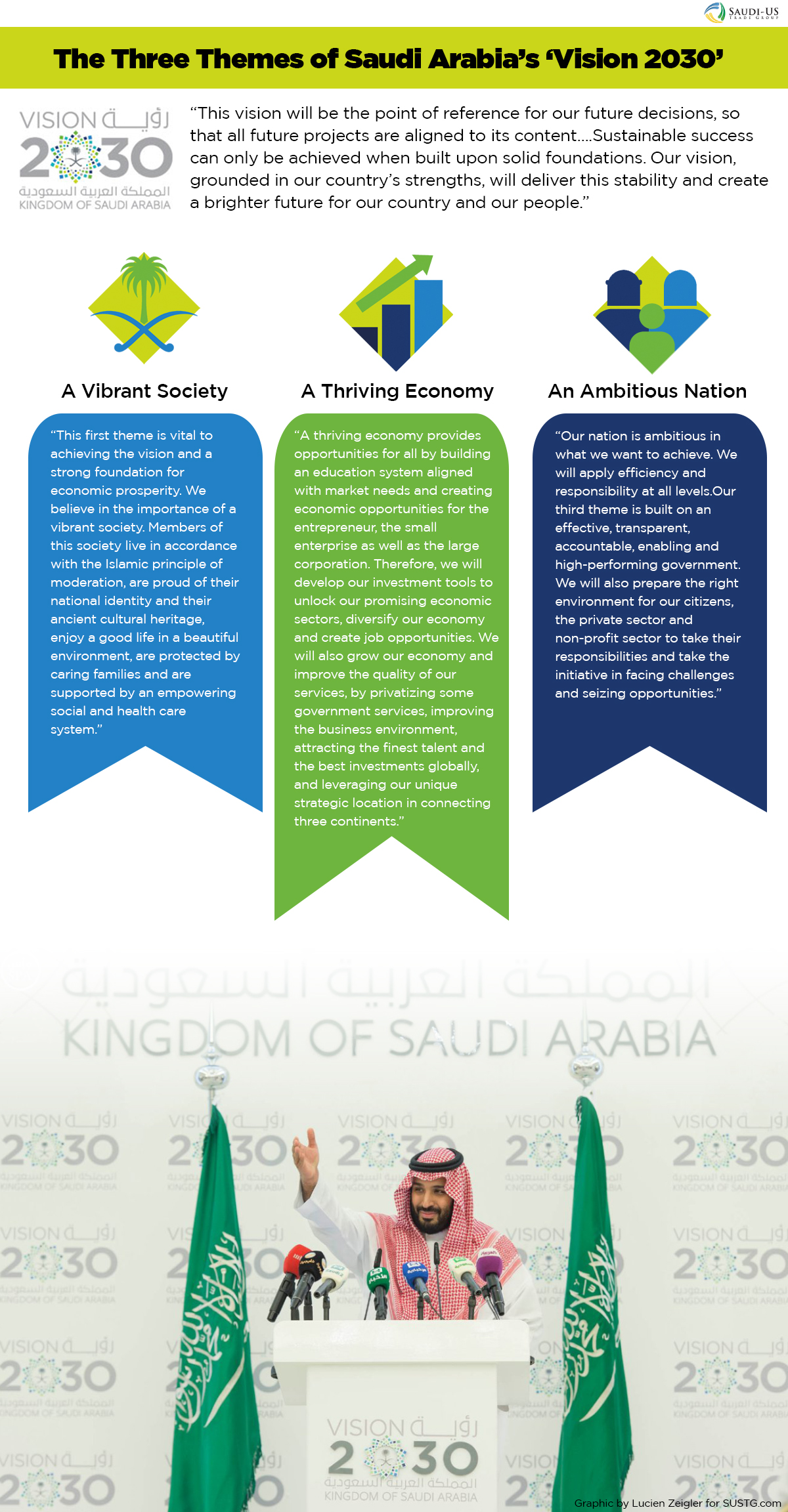infographic-3-themes-vision2030
