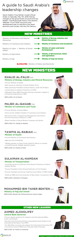 guide-to-saudi-shakeup