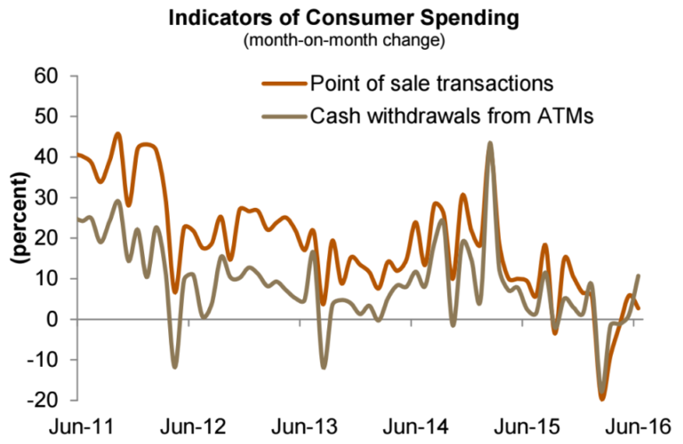 Consumer Spending in Saudi Arabia. Graphic via Jadwa Investment.