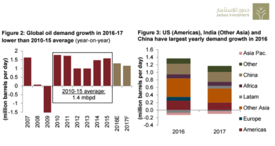 global-oil-demand-graphic-jadwa-sustg