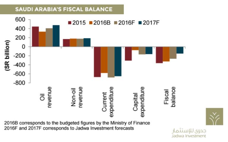 Saudi-Fiscal-Balance
