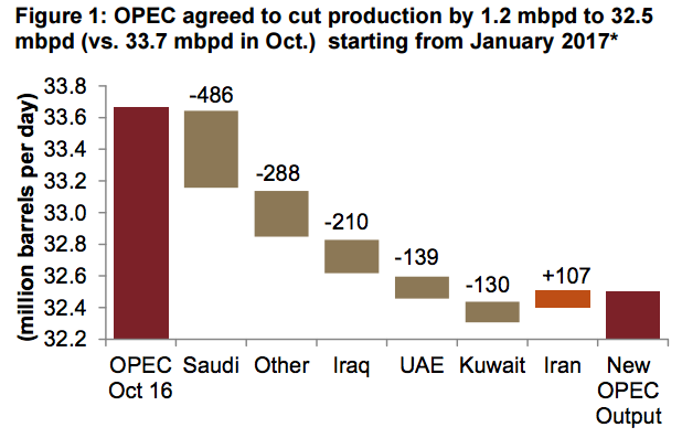 Saudi Arabia contributed the most to cuts, at 42 percent of the total cut, Jadwa said.