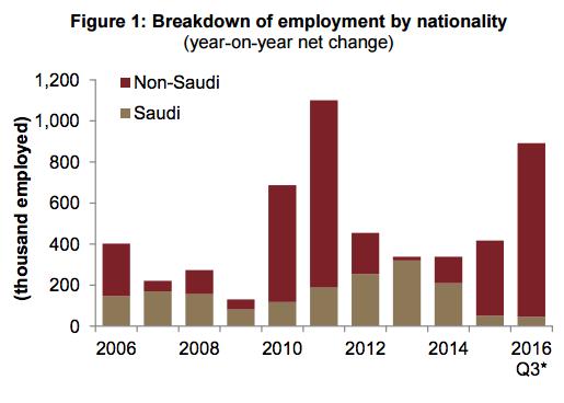 A breakdown of Saudi v. Non-Saudi employment.