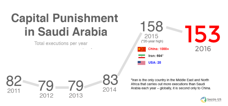 capital punishment in saudi arabia essay capital punishment in saudi arabia essay