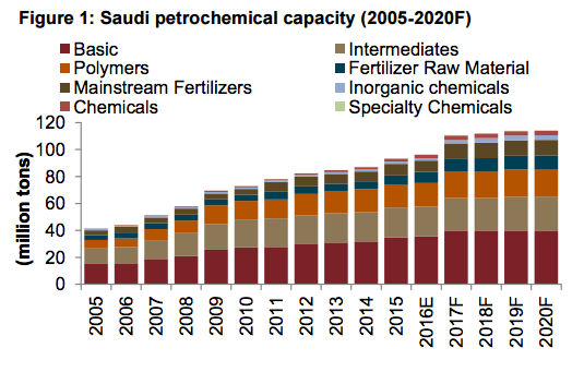 Petrochemical capacity in Saudi Arabia.