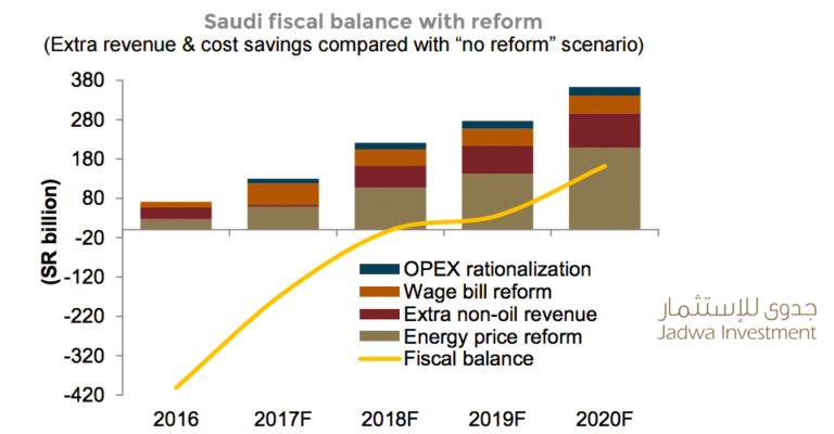 Fiscal balance if Saudi Arabia enacts Vision 2030 reforms.