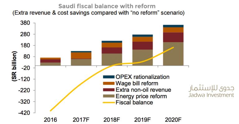 fiscal-balance-vision2030-saudi-budget