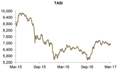 TASI April 2017