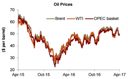 Oil Prices since 2015, graphic via Jadwa Investment.