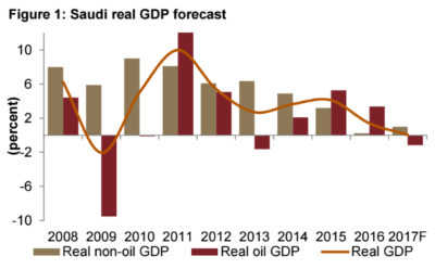 Saudi Real GDP Forecast.