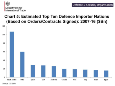 Saudi Arabia is the world's largest weapons importer.
