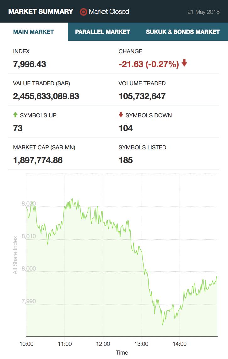 Saudi Stock Exchange May 21, 2018.