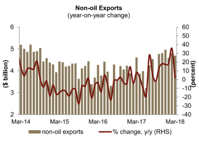 In March, non-oil exports increased by 1.8 percent year-on-year, supported by higher exports in petrochemicals, which rose by 16 percent year-on-year, and metals, which were 33 percent higher year-on- year.