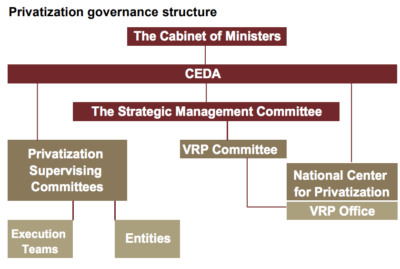 Privatization governance structure for Saudi Arabia. Graphic via Jadwa Investment.