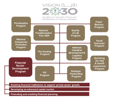 In April 2018, as part of the ongoing implementation and planning towards the Vision 2030, the Financial Sector Development Program (FSDP) was launched.