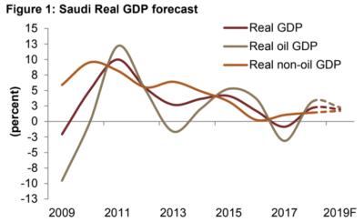 saudi economy gdp