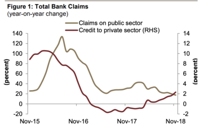 Since April 2018, the annual growth in credit to the private sector has moved back into the positive territory.