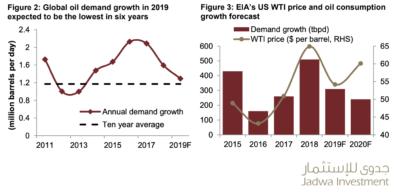 jadwa-oil-prices-jan20191