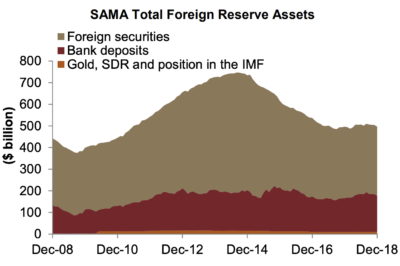 SAMA FX reserves declined by $7.8 billion month-on-month.