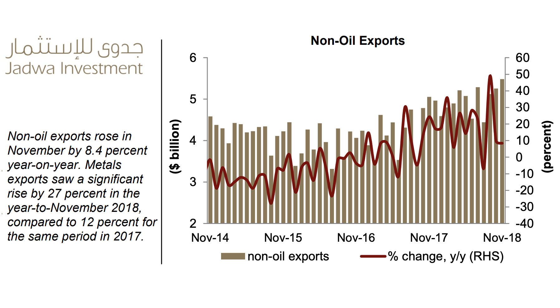 December Economic Data Shows Slight Cooling but Non-Oil Exports Grow