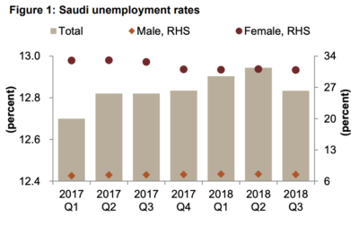 Unemployment rates in Saudi Arabia. Graphic by Jadwa Investment, data from General Authority for Statistics.