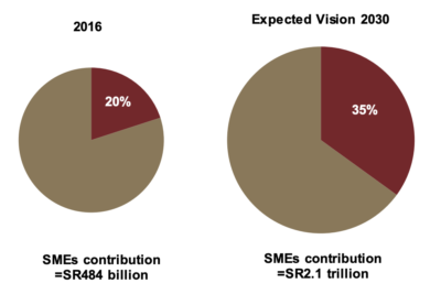 Expected contribution of SMEs in GDP.