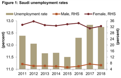 Unemployment rates in Saudi Arabia.
