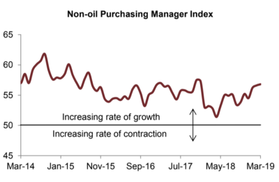 Non-oil PMI index improved mildly in March, continuing an upward trend since December 2018, and reaching its highest level since December 2017, according to Jadwa Investment.