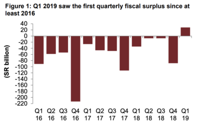 Q1 2019 saw the first quarterly fiscal surplus since at least 2016. Graphic via Jadwa Investment.