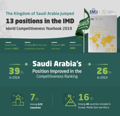 The Kingdom of Saudi Arabia jumped 13 positions, the highest leap among the 63 participating countries
