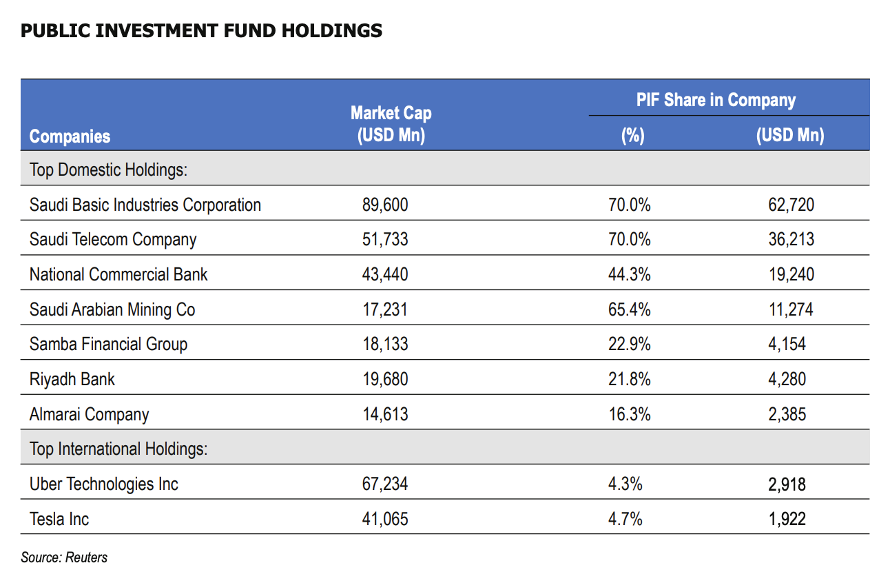 Saudi Arabia's Public Investment Fund investments, according to a report from the SWFI and Marmore.