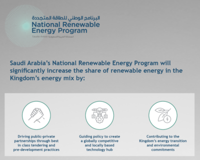 Saudi Arabia's National Renewable Energy Program (NREP) is a long term, strategic initiative that directly supports the Kingdom's Vision 2030.
