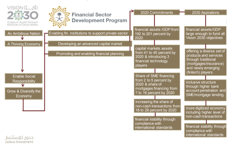 Financial-Sector-Development-Program-FSDP-saudi-SUSTG